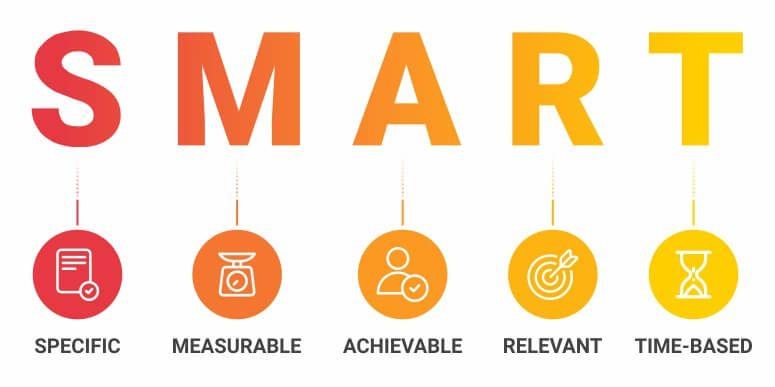 come-raggiungere-gli-obiettivi-smart-method
